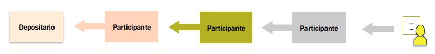 Cadena-de-participantes-sin-la-tecnologia-blockchain