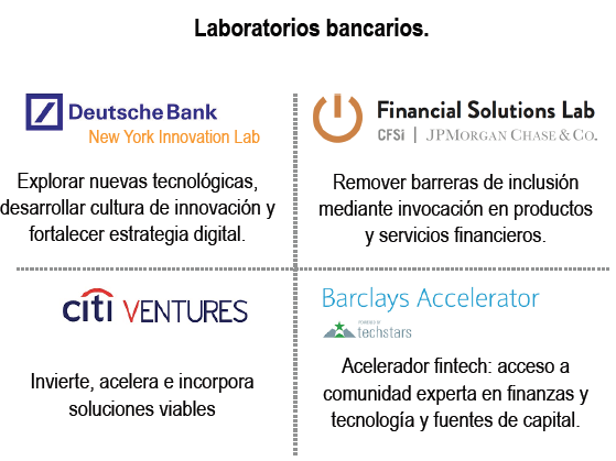 Laboratorios-bancarios