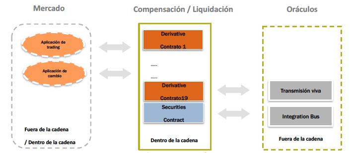 Smart-Contracts-gracias-a-la-red-de-BlockChain