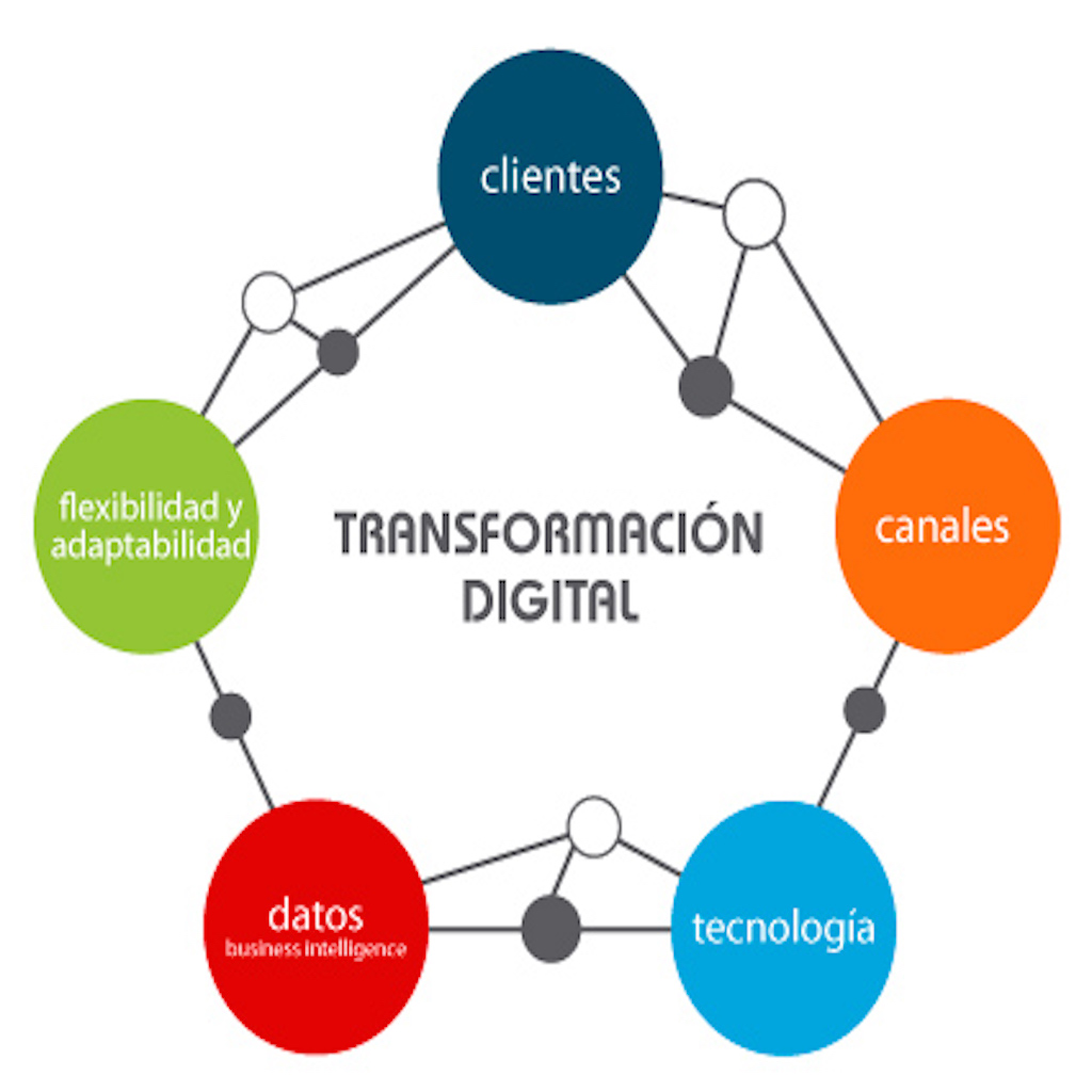 transformacion-digital-empresas-pymes