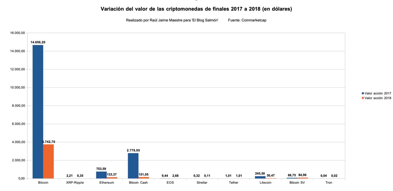 Variación del valor de las criptomonedas