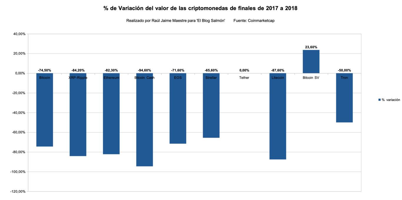 % de Variación del valor de las criptomonedas