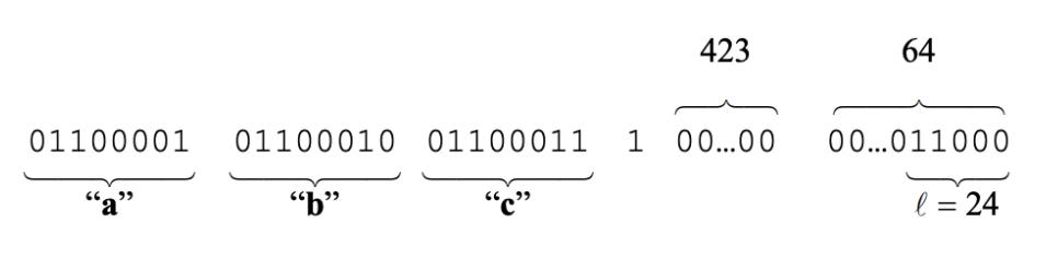 Procesado de la función hash SHA-256