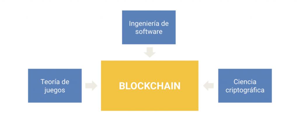 Campos que forman parte de la tecnología blockchain