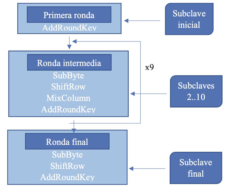 Esquema iterativo del algoritmo de cifrado AES